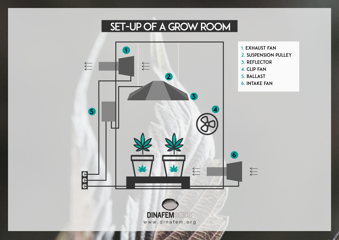 ventilation system grow tent air direction diagram